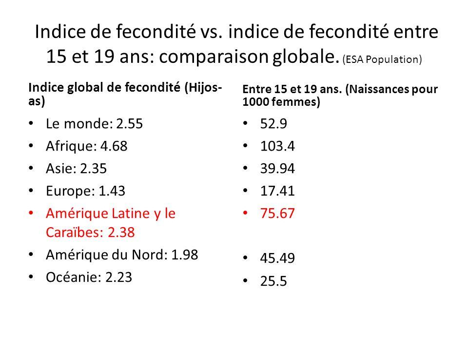 Indice de fecondité vs. indice de fecondité entre 15 et 19 ans: comparaison globale. (ESA Population) Indice global de fecondité (Hijos- as) Le monde: