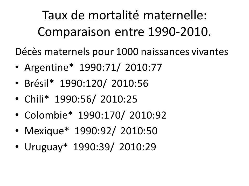 Taux de mortalité maternelle: Comparaison entre 1990-2010. Décès maternels pour 1000 naissances vivantes Argentine* 1990:71/ 2010:77 Brésil* 1990:120/