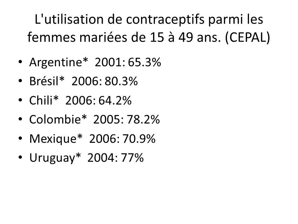 L'utilisation de contraceptifs parmi les femmes mariées de 15 à 49 ans. (CEPAL) Argentine* 2001: 65.3% Brésil* 2006: 80.3% Chili* 2006: 64.2% Colombie