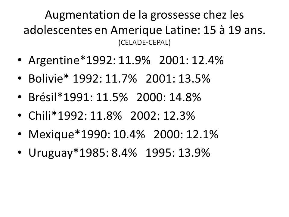 Augmentation de la grossesse chez les adolescentes en Amerique Latine: 15 à 19 ans. (CELADE-CEPAL) Argentine*1992: 11.9% 2001: 12.4% Bolivie* 1992: 11