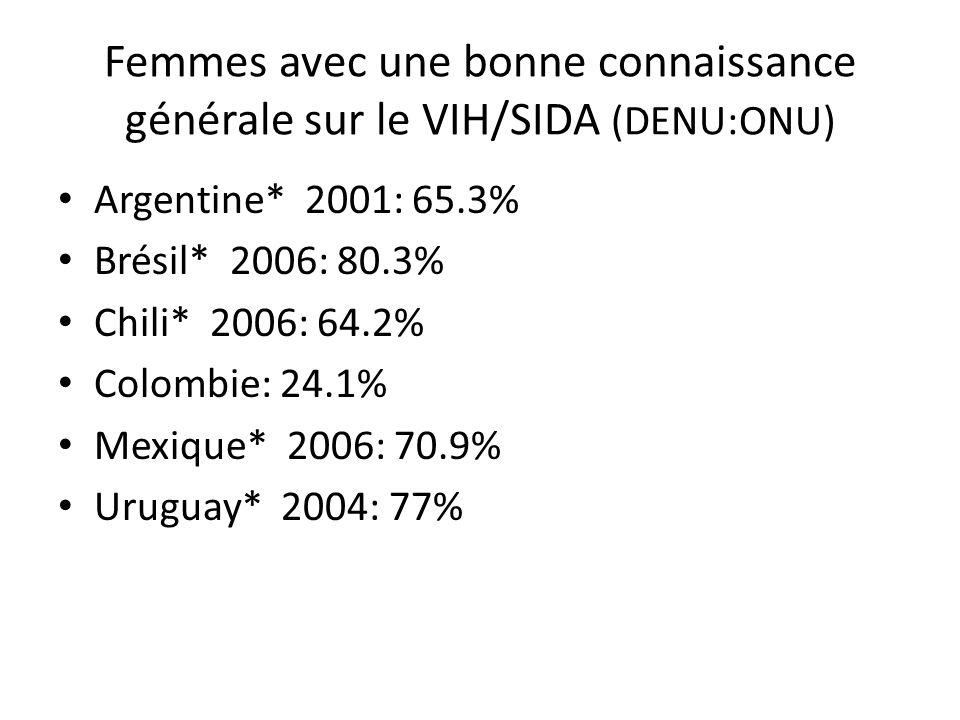 Femmes avec une bonne connaissance générale sur le VIH/SIDA (DENU:ONU) Argentine* 2001: 65.3% Brésil* 2006: 80.3% Chili* 2006: 64.2% Colombie: 24.1% M