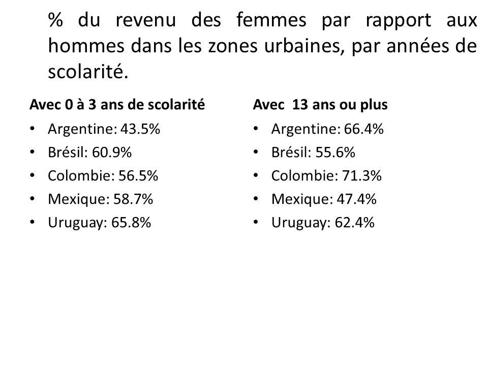 % du revenu des femmes par rapport aux hommes dans les zones urbaines, par années de scolarité. Avec 0 à 3 ans de scolarité Argentine: 43.5% Brésil: 6