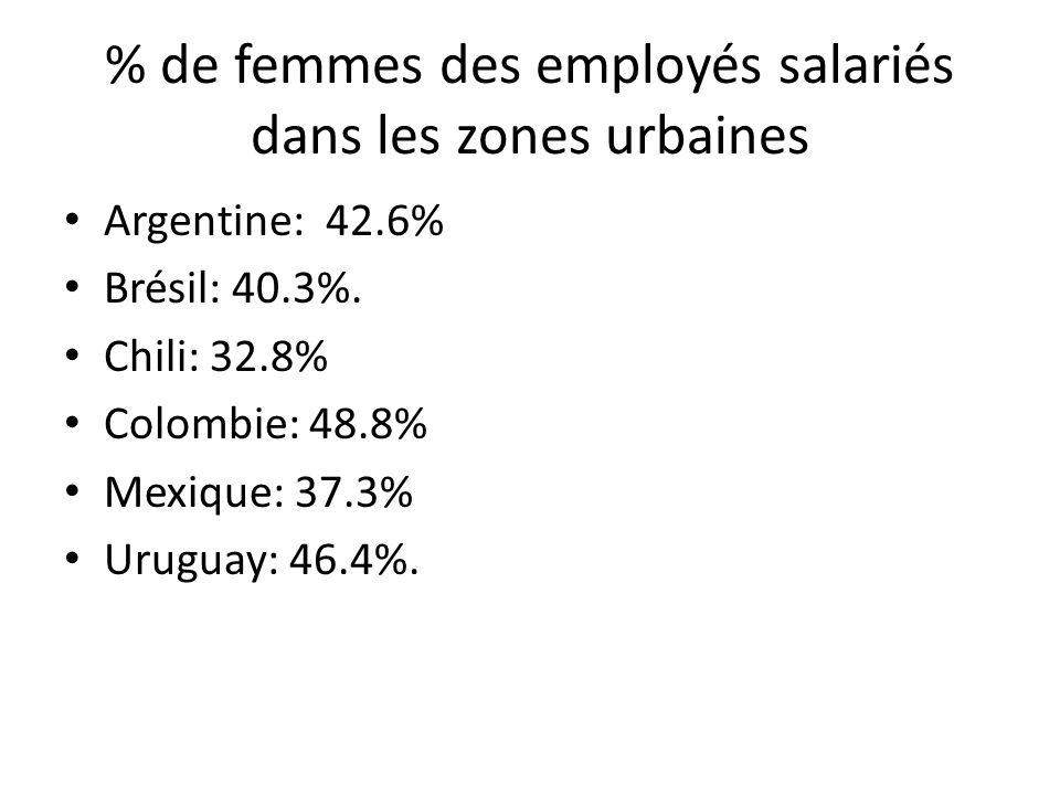 % de femmes des employés salariés dans les zones urbaines Argentine: 42.6% Brésil: 40.3%. Chili: 32.8% Colombie: 48.8% Mexique: 37.3% Uruguay: 46.4%.