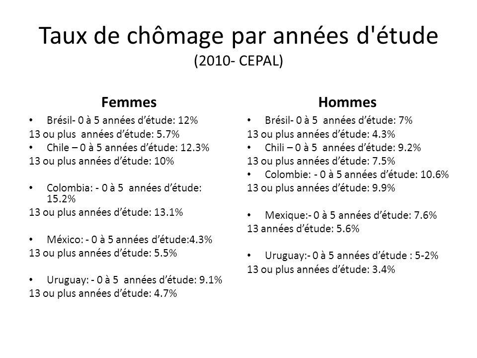 Taux de chômage par années d'étude (2010- CEPAL) Femmes Brésil- 0 à 5 années détude: 12% 13 ou plus années détude: 5.7% Chile – 0 à 5 années détude: 1