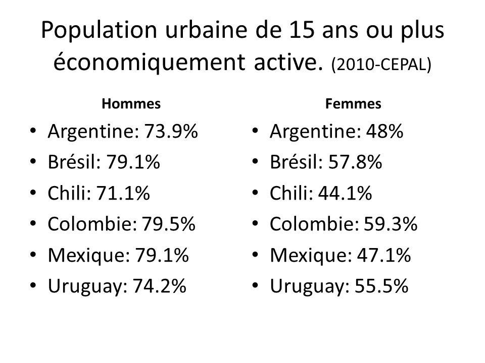 Population urbaine de 15 ans ou plus économiquement active. (2010-CEPAL) Hommes Argentine: 73.9% Brésil: 79.1% Chili: 71.1% Colombie: 79.5% Mexique: 7