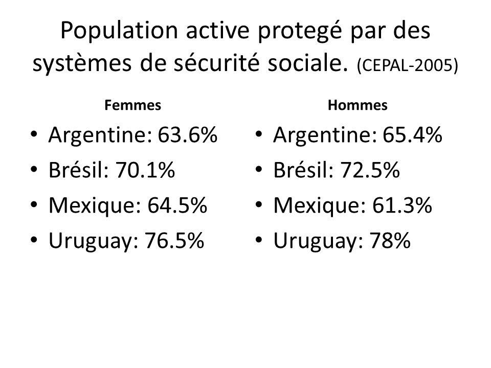Population active protegé par des systèmes de sécurité sociale. (CEPAL-2005) Femmes Argentine: 63.6% Brésil: 70.1% Mexique: 64.5% Uruguay: 76.5% Homme