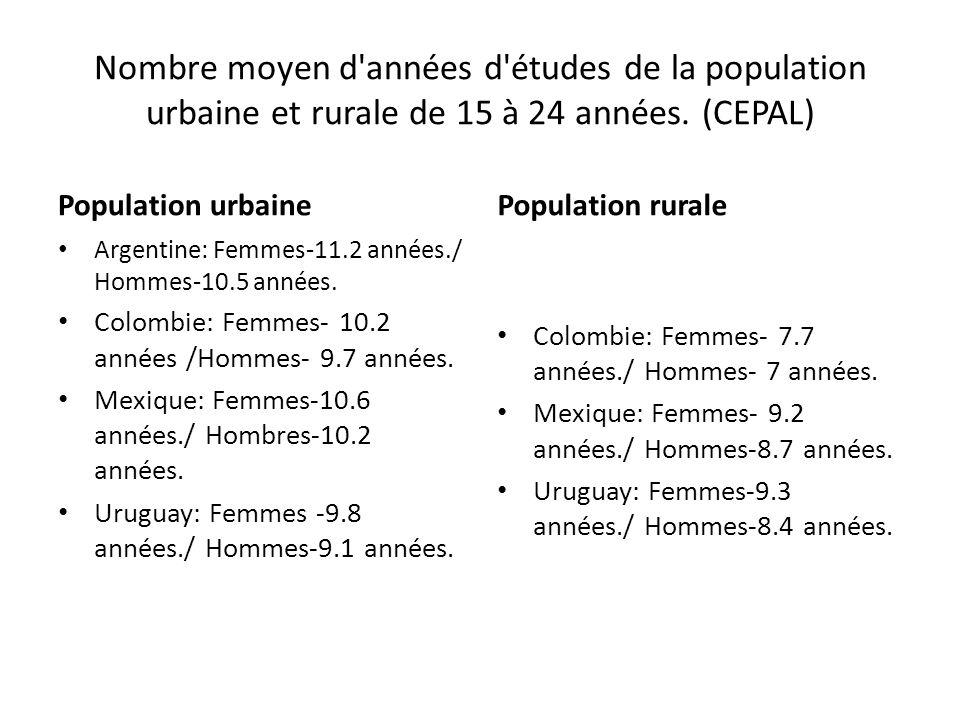 Nombre moyen d'années d'études de la population urbaine et rurale de 15 à 24 années. (CEPAL) Population urbaine Argentine: Femmes-11.2 années./ Hommes
