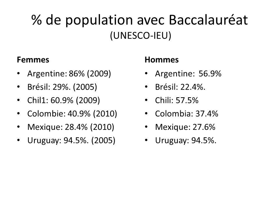 % de population avec Baccalauréat (UNESCO-IEU) Femmes Argentine: 86% (2009) Brésil: 29%. (2005) Chil1: 60.9% (2009) Colombie: 40.9% (2010) Mexique: 28