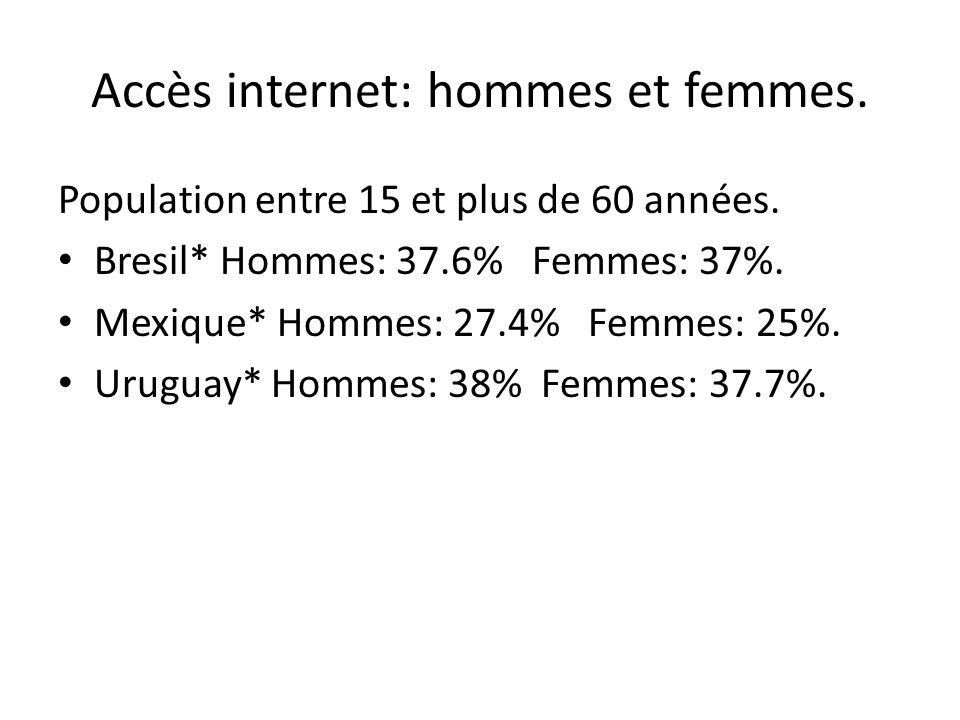 Accès internet: hommes et femmes. Population entre 15 et plus de 60 années. Bresil* Hommes: 37.6% Femmes: 37%. Mexique* Hommes: 27.4% Femmes: 25%. Uru