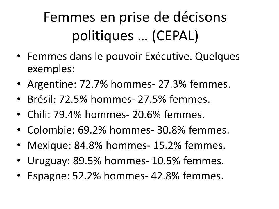 Femmes en prise de décisons politiques … (CEPAL) Femmes dans le pouvoir Exécutive. Quelques exemples: Argentine: 72.7% hommes- 27.3% femmes. Brésil: 7