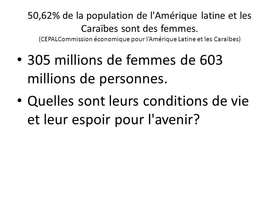 50,62% de la population de l'Amérique latine et les Caraïbes sont des femmes. (CEPALCommission économique pour lAmérique Latine et les Caraïbes) 305 m
