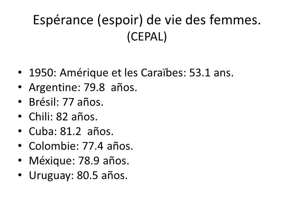 Espérance (espoir) de vie des femmes. (CEPAL) 1950: Amérique et les Caraïbes: 53.1 ans. Argentine: 79.8 años. Brésil: 77 años. Chili: 82 años. Cuba: 8