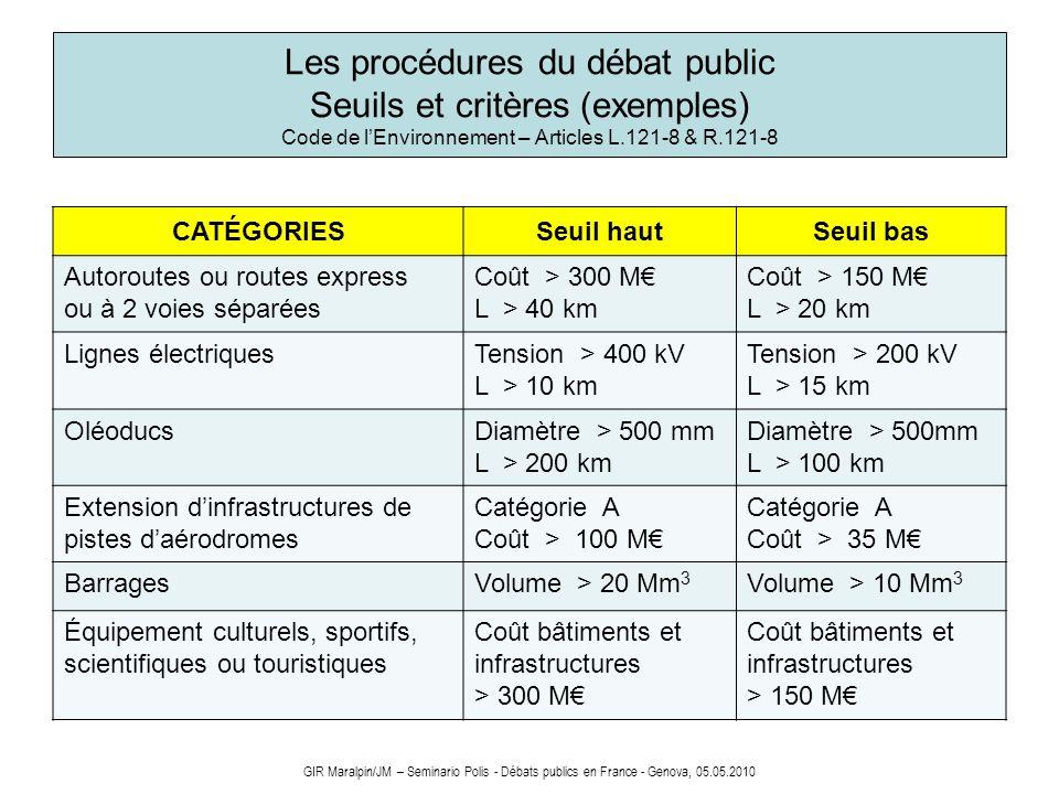 Les procédures du débat public Seuils et critères (exemples) Code de lEnvironnement – Articles L.121-8 & R.121-8 GIR Maralpin/JM – Seminario Polis - D