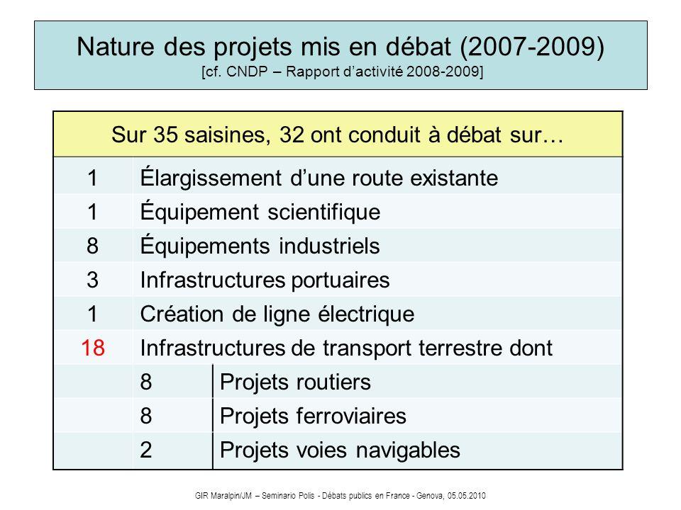 GIR Maralpin/JM – Seminario Polis - Débats publics en France - Genova, 05.05.2010 Nature des projets mis en débat (2007-2009) [cf. CNDP – Rapport dact