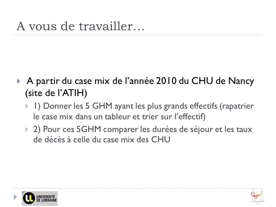 A vous de travailler… A partir du case mix de lannée 2010 du CHU de Nancy (site de lATIH) 1) Donner les 5 GHM ayant les plus grands effectifs (rapatri