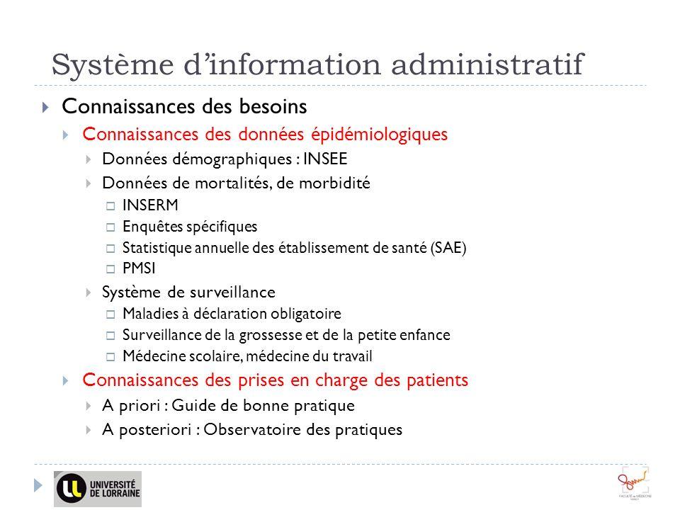 Système dinformation administratif Connaissances des besoins Connaissances des données épidémiologiques Données démographiques : INSEE Données de mort