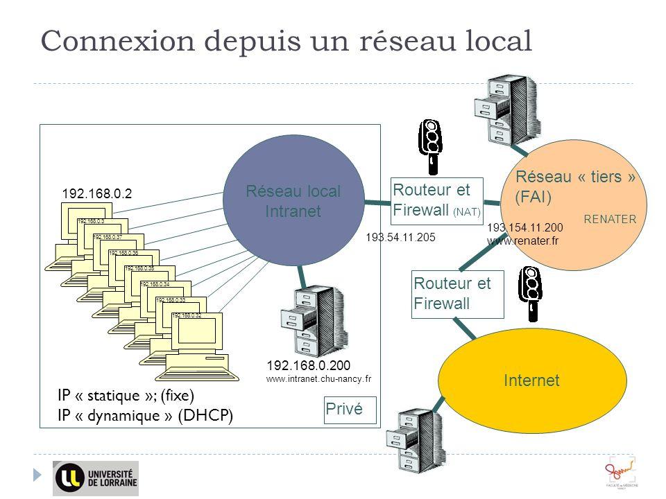 Connexion depuis un réseau local Routeur et Firewall Réseau local Intranet Privé Internet Routeur et Firewall (NAT) Réseau « tiers » (FAI) RENATER 192