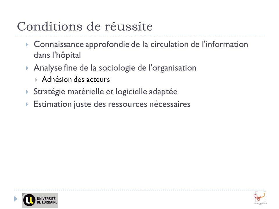 Conditions de réussite Connaissance approfondie de la circulation de l'information dans l'hôpital Analyse fine de la sociologie de l'organisation Adhé