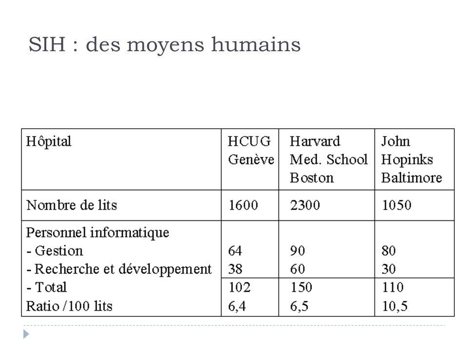 SIH : des moyens humains