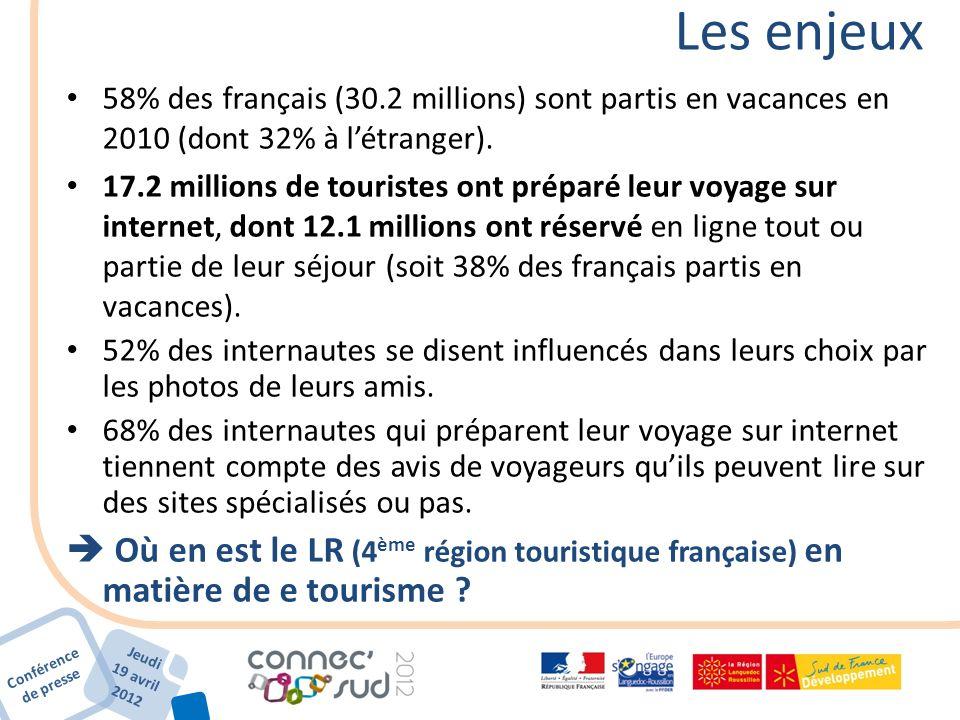 Conférence de presse Jeudi 19 avril 2012 Les enjeux 58% des français (30.2 millions) sont partis en vacances en 2010 (dont 32% à létranger). 17.2 mill