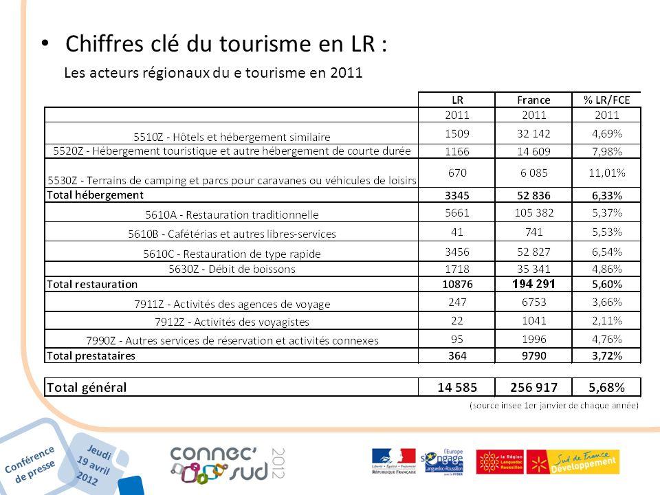 Conférence de presse Jeudi 19 avril 2012 Chiffres clé du tourisme en LR : Les acteurs régionaux du e tourisme en 2011