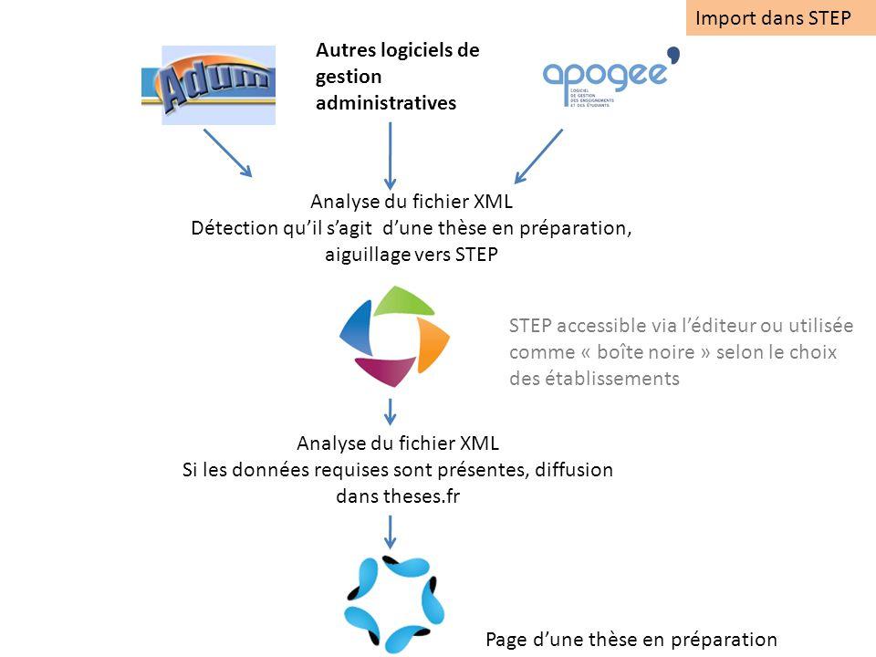 Analyse du fichier XML Détection quil sagit dune thèse en préparation, aiguillage vers STEP Analyse du fichier XML Si les données requises sont présen