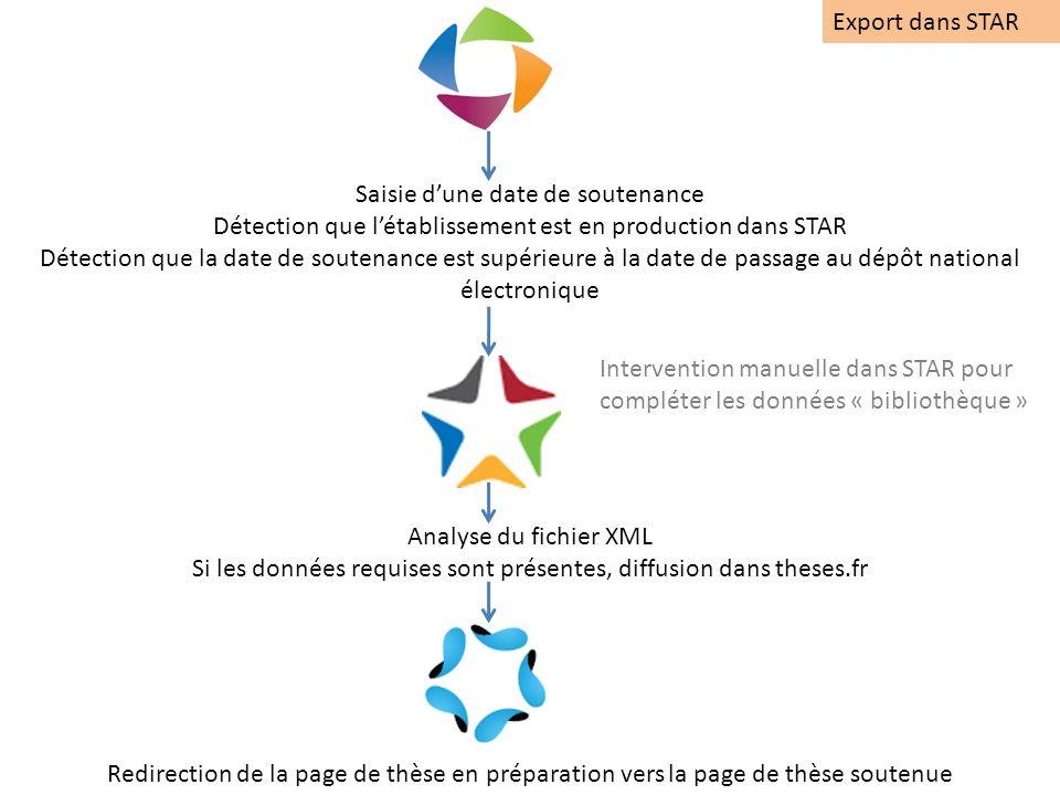 En juin 2012, 80 établissements utilisent lapplication STEP (avec une implication majeure des écoles doctorales et/ou service de la recherche : Voir la carte : http://www.abes.fr/Theses/Le-reseau-des-theses/Les- etablissements-membres-du-reseau-STEPhttp://www.abes.fr/Theses/Le-reseau-des-theses/Les- etablissements-membres-du-reseau-STEP 5 universités scientifiques sont appelées à entrer dans STEP à la rentrée 2012 Les établissements multidisciplinaires qui ne déclaraient que leurs thèses en SHS sont incités à valoriser les thèses dans les domaines scientifiques dans STEP Journées ABES – 20 juin 2012 6.
