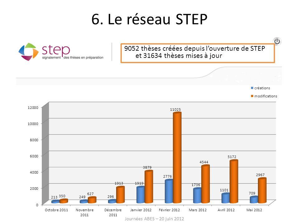 9052 thèses créées depuis louverture de STEP et 31634 thèses mises à jour Journées ABES – 20 juin 2012 6. Le réseau STEP