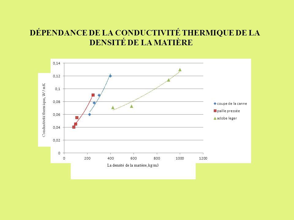 La densité de la matière, kg/m3 Conductivité thermique, W / mK DÉPENDANCE DE LA CONDUCTIVITÉ THERMIQUE DE LA DENSITÉ DE LA MATIÈRE