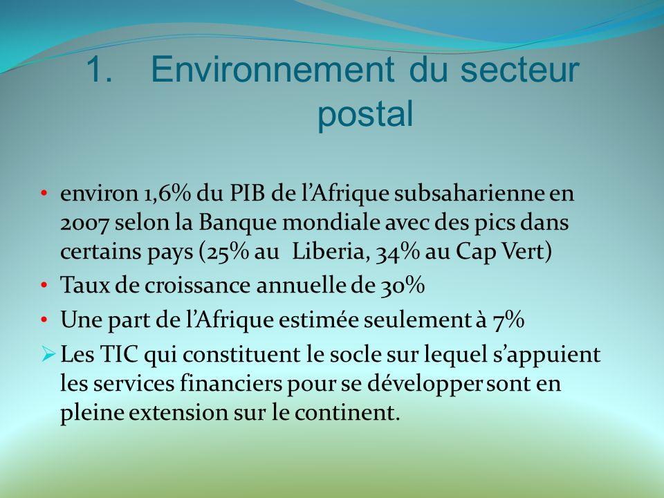 1.Environnement du secteur postal environ 1,6% du PIB de lAfrique subsaharienne en 2007 selon la Banque mondiale avec des pics dans certains pays (25% au Liberia, 34% au Cap Vert) Taux de croissance annuelle de 30% Une part de lAfrique estimée seulement à 7% Les TIC qui constituent le socle sur lequel sappuient les services financiers pour se développer sont en pleine extension sur le continent.