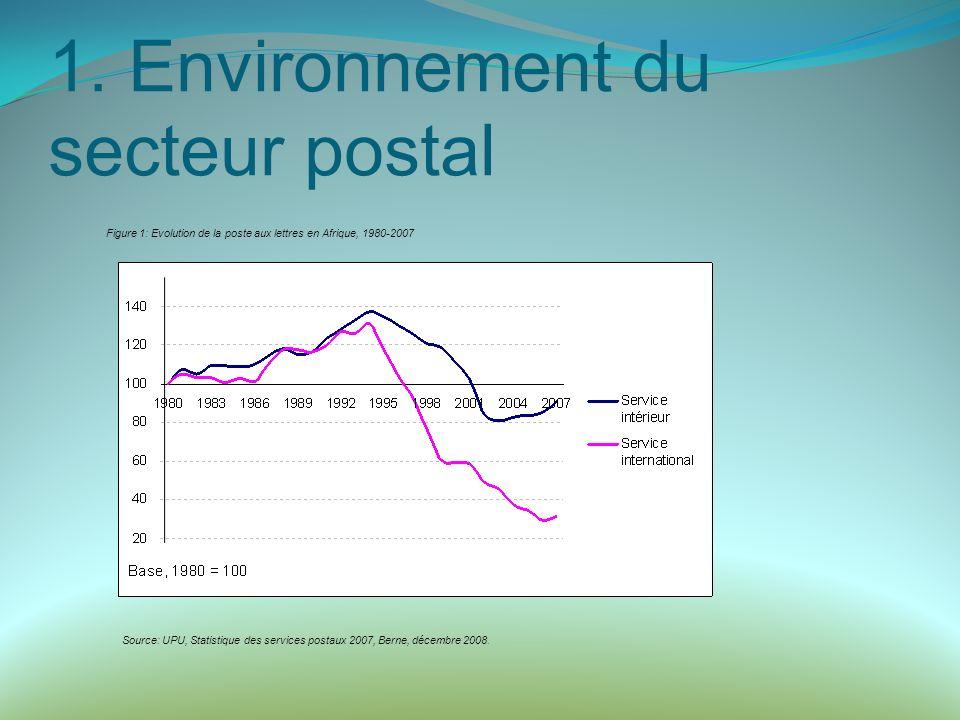 1. Environnement du secteur postal Figure 1: Evolution de la poste aux lettres en Afrique, 1980-2007 Source: UPU, Statistique des services postaux 200