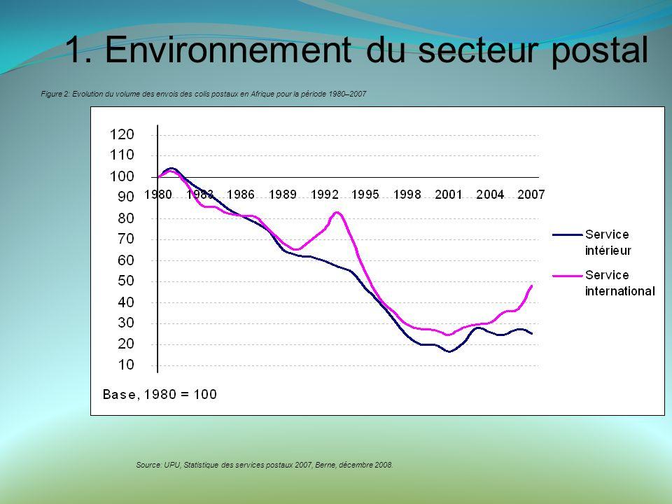 Figure 2: Evolution du volume des envois des colis postaux en Afrique pour la période 1980–2007 Source: UPU, Statistique des services postaux 2007, Berne, décembre 2008.
