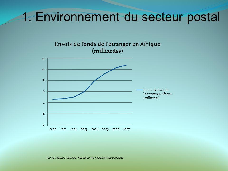 Il apparait que pendant lactivité traditionnelle connait un déclin, la dimension financière de lactivité postale notamment les transferts de fonds en pleine croissance.