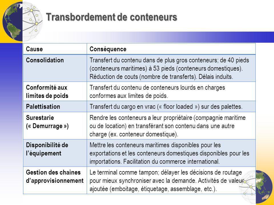 Transbordement de conteneurs CauseConséquence Consolidation Transfert du contenu dans de plus gros conteneurs; de 40 pieds (conteneurs maritimes) à 53