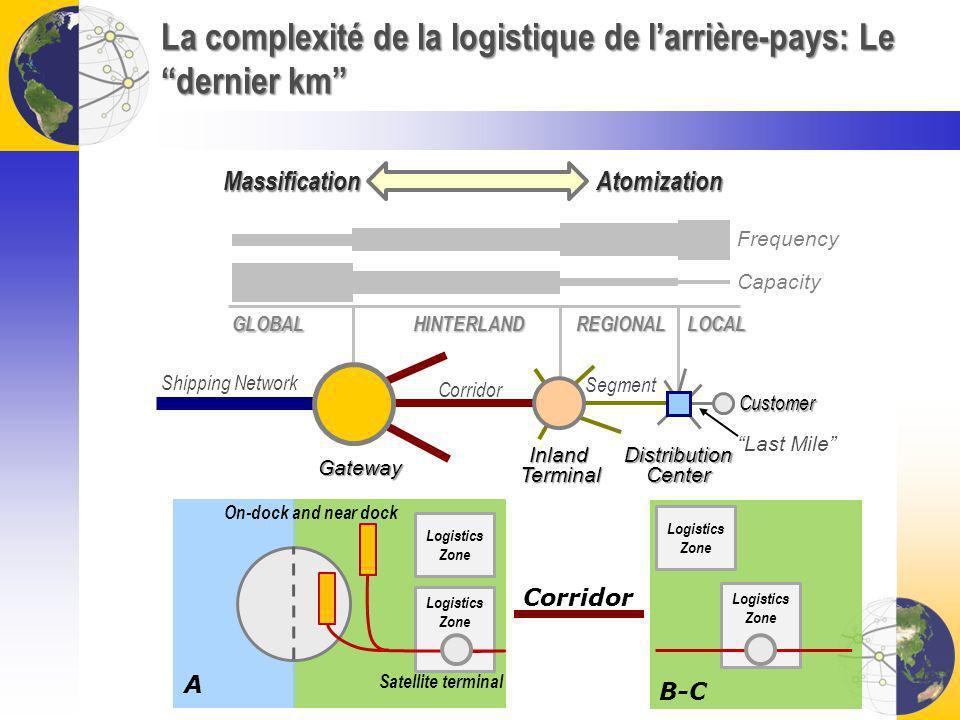 La complexité de la logistique de larrière-pays: Le dernier km Gateway Inland Terminal DistributionCenter Capacity Frequency Corridor Customer Last Mi