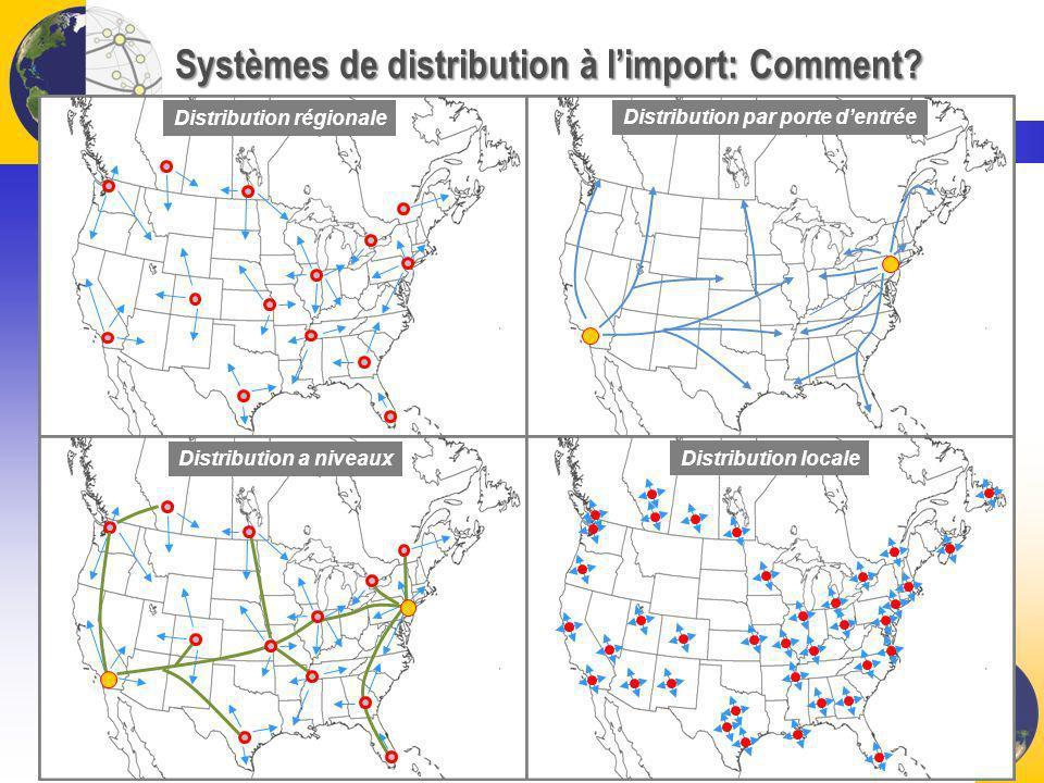Systèmes de distribution à limport: Comment?