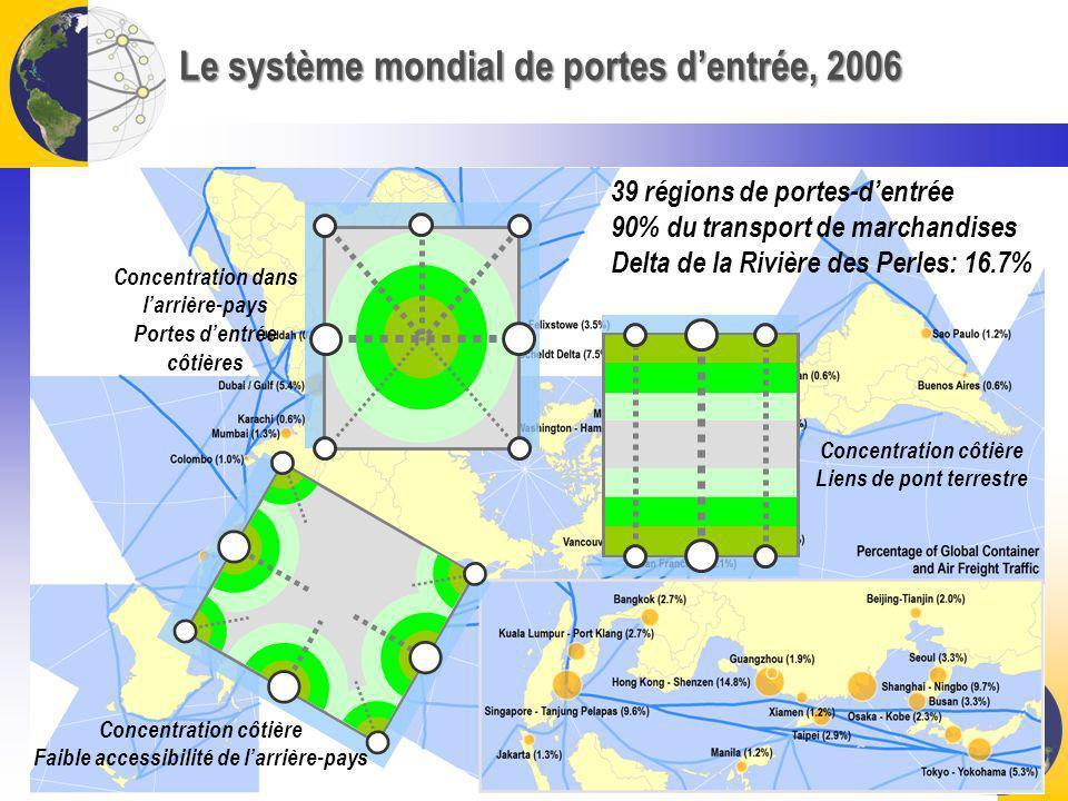 Le système mondial de portes dentrée, 2006 39 régions de portes-dentrée 90% du transport de marchandises Delta de la Rivière des Perles: 16.7% Concent