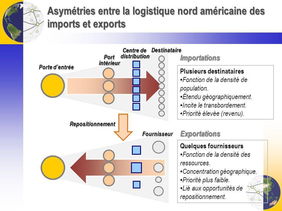 Asymétries entre la logistique nord américaine des imports et exports Plusieurs destinataires Fonction de la densité de population. Étendu géographiqu