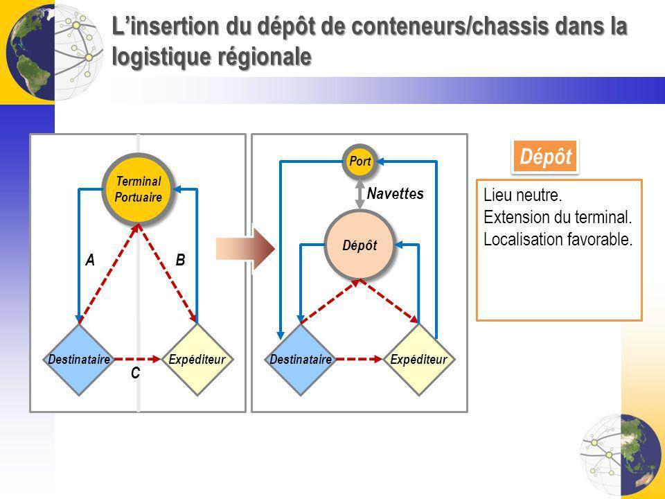 Linsertion du dépôt de conteneurs/chassis dans la logistique régionale Terminal Portuaire Terminal Portuaire Expéditeur Destinataire AB C Dépôt Expédi