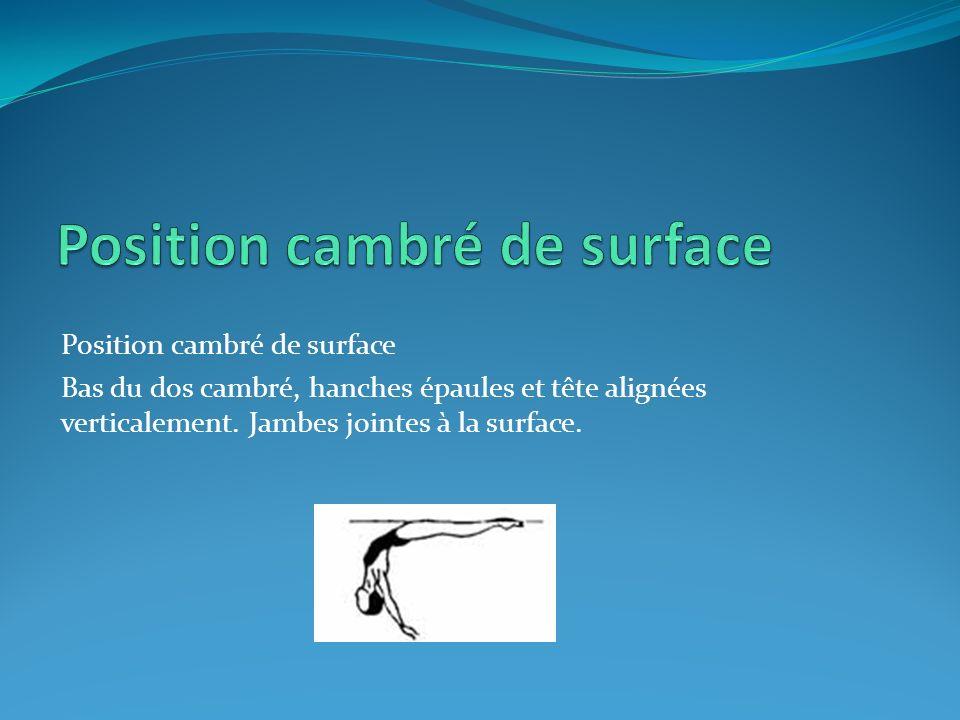 Position cambré de surface Bas du dos cambré, hanches épaules et tête alignées verticalement. Jambes jointes à la surface.