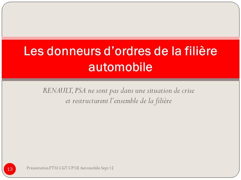 RENAULT, PSA ne sont pas dans une situation de crise et restructurent lensemble de la filière Présentation FTM CGT CPNE Automobile Sept 12 13 Les donn