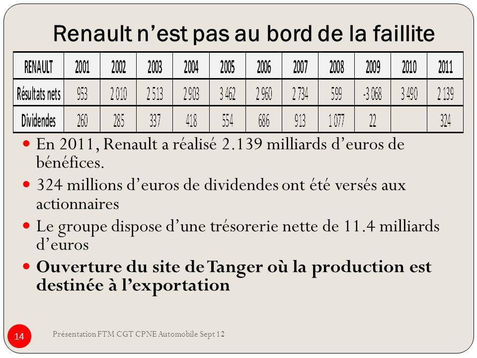 Renault nest pas au bord de la faillite Présentation FTM CGT CPNE Automobile Sept 12 14 En 2011, Renault a réalisé 2.139 milliards deuros de bénéfices