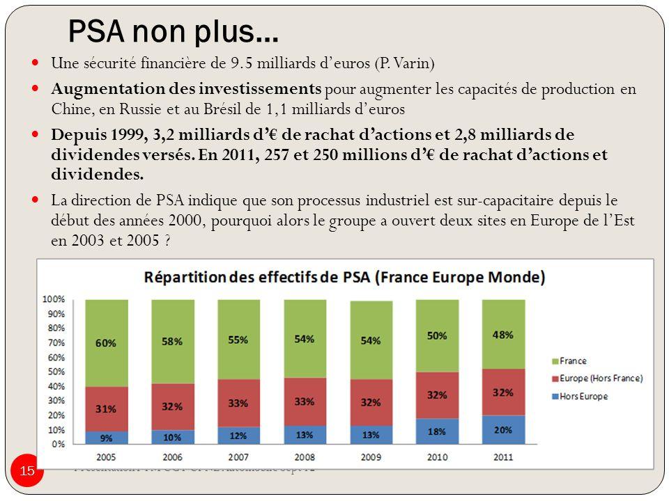 PSA non plus… Présentation FTM CGT CPNE Automobile Sept 12 15 Une sécurité financière de 9.5 milliards deuros (P. Varin) Augmentation des investisseme