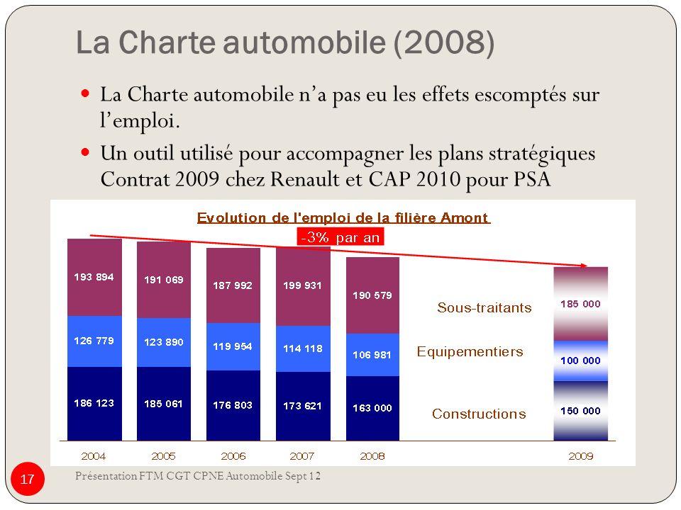 La Charte automobile (2008) Présentation FTM CGT CPNE Automobile Sept 12 17 La Charte automobile na pas eu les effets escomptés sur lemploi. Un outil