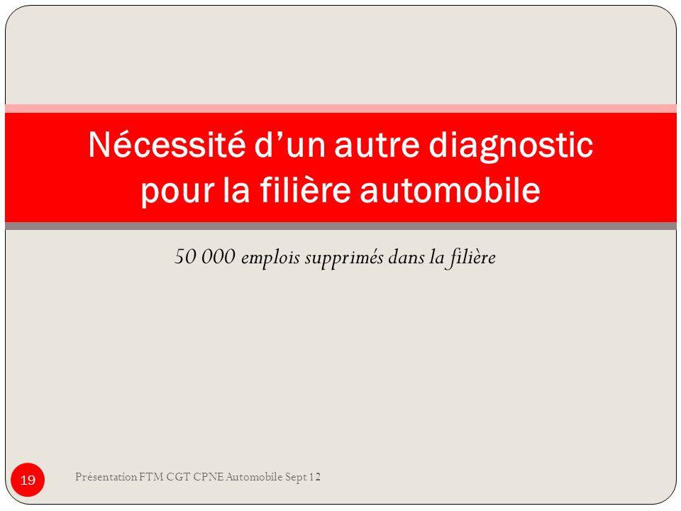 50 000 emplois supprimés dans la filière Présentation FTM CGT CPNE Automobile Sept 12 19 Nécessité dun autre diagnostic pour la filière automobile