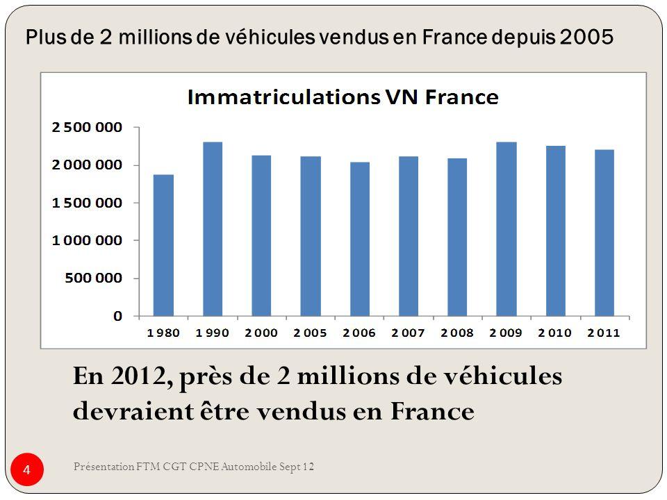 Plus de 2 millions de véhicules vendus en France depuis 2005 Présentation FTM CGT CPNE Automobile Sept 12 4 En 2012, près de 2 millions de véhicules d