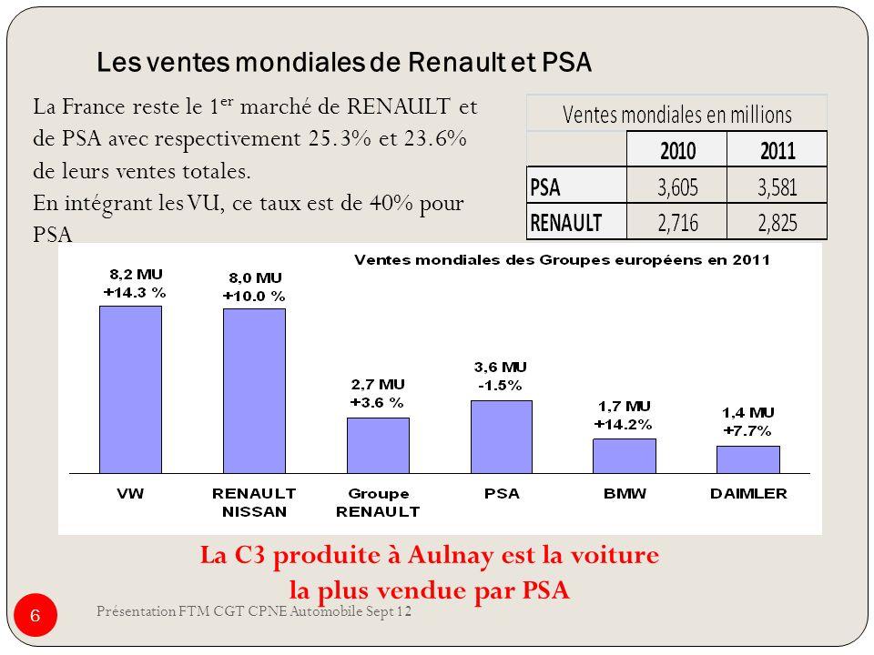 Les ventes mondiales de Renault et PSA Présentation FTM CGT CPNE Automobile Sept 12 6 La France reste le 1 er marché de RENAULT et de PSA avec respect