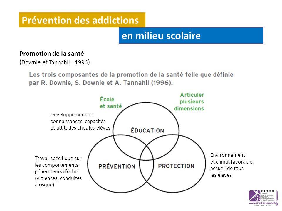 Promotion de la santé ( Downie et Tannahil - 1996 ) Prévention des addictions en milieu scolaire 17 Environnement et climat favorable, accueil de tous