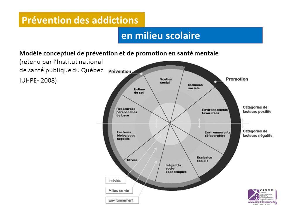 Modèle conceptuel de prévention et de promotion en santé mentale (retenu par lInstitut national de santé publique du Québec IUHPE- 2008) Prévention de
