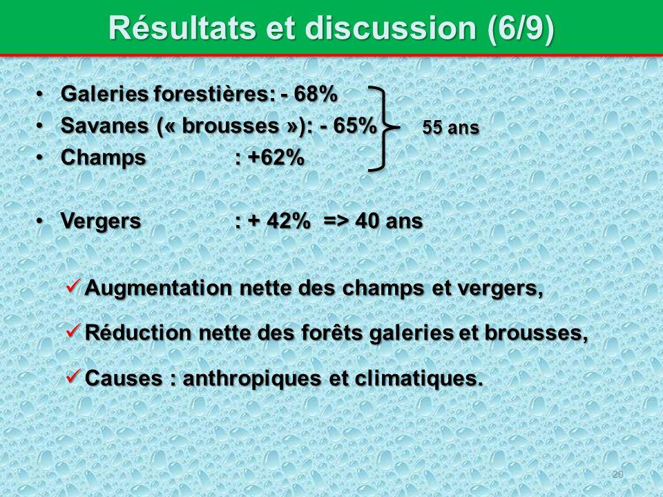 Résultats et discussion (6/9) Galeries forestières: - 68%Galeries forestières: - 68% Savanes (« brousses »): - 65%Savanes (« brousses »): - 65% Champs: +62%Champs: +62% Vergers: + 42% => 40 ansVergers: + 42% => 40 ans Augmentation nette des champs et vergers, Augmentation nette des champs et vergers, Réduction nette des forêts galeries et brousses, Réduction nette des forêts galeries et brousses, Causes : anthropiques et climatiques.